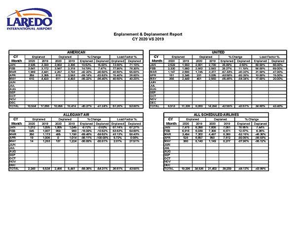 Laredo International Airport Cargo Gross Landing Report Year 2020